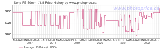 US Price History Graph for Sony FE 50mm f/1.8