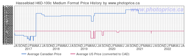 Price History Graph for Hasselblad H6D-100c Medium Format
