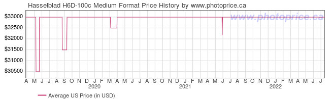 US Price History Graph for Hasselblad H6D-100c Medium Format
