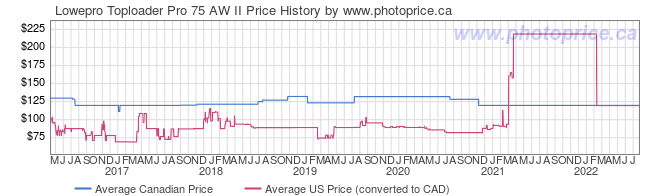 Price History Graph for Lowepro Toploader Pro 75 AW II