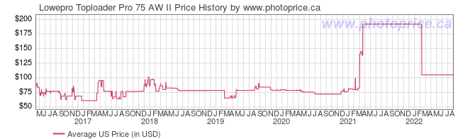 US Price History Graph for Lowepro Toploader Pro 75 AW II
