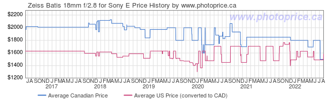 Price History Graph for Zeiss Batis 18mm f/2.8 for Sony E