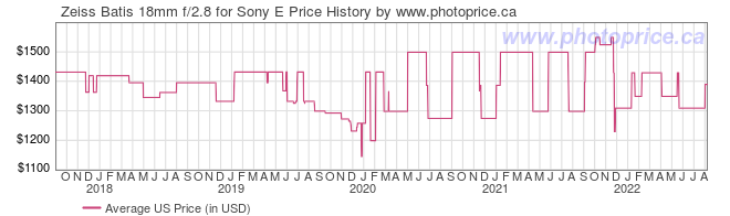 US Price History Graph for Zeiss Batis 18mm f/2.8 for Sony E