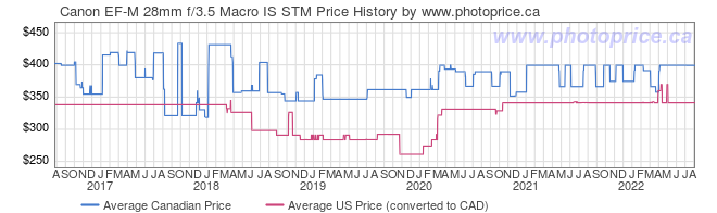 Price History Graph for Canon EF-M 28mm f/3.5 Macro IS STM