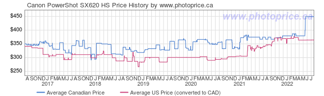 Price History Graph for Canon PowerShot SX620 HS