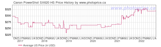 US Price History Graph for Canon PowerShot SX620 HS