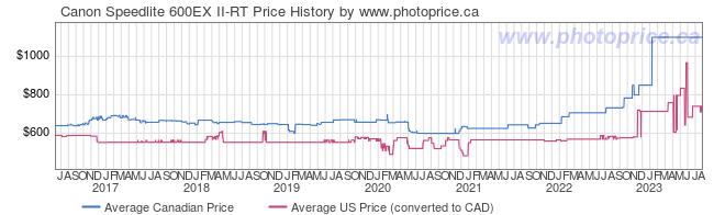 Price History Graph for Canon Speedlite 600EX II-RT