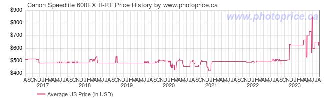 US Price History Graph for Canon Speedlite 600EX II-RT
