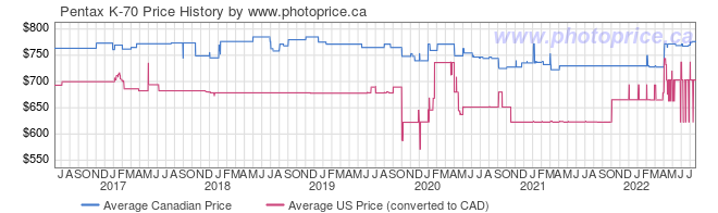Price History Graph for Pentax K-70