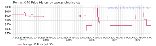 US Price History Graph for Pentax K-70
