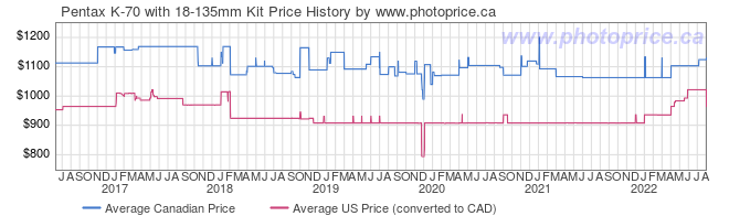 Price History Graph for Pentax K-70 with 18-135mm Kit