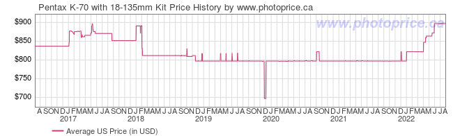 US Price History Graph for Pentax K-70 with 18-135mm Kit