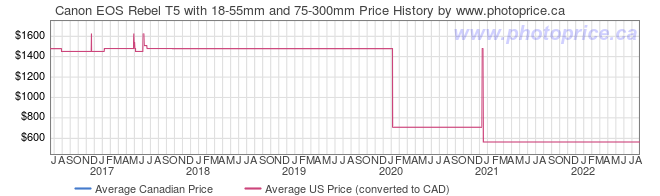 Price History Graph for Canon EOS Rebel T5 with 18-55mm and 75-300mm