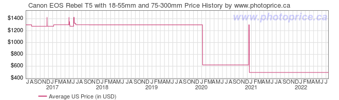 US Price History Graph for Canon EOS Rebel T5 with 18-55mm and 75-300mm