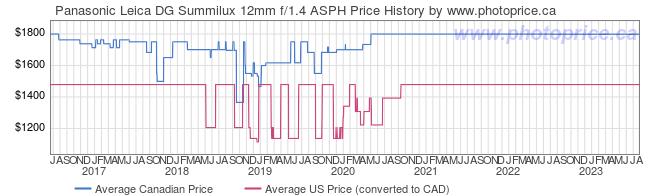 Price History Graph for Panasonic Leica DG Summilux 12mm f/1.4 ASPH