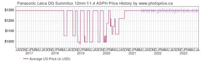 US Price History Graph for Panasonic Leica DG Summilux 12mm f/1.4 ASPH