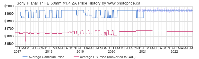 Price History Graph for Sony Planar T* FE 50mm f/1.4 ZA