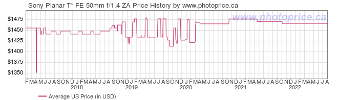 US Price History Graph for Sony Planar T* FE 50mm f/1.4 ZA