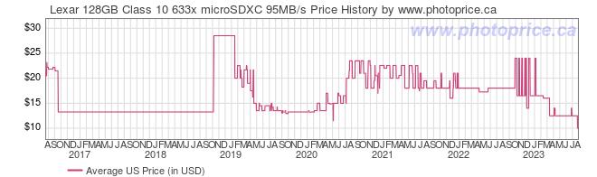 US Price History Graph for Lexar 128GB Class 10 633x microSDXC 95MB/s