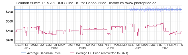 Price History Graph for Rokinon 50mm T1.5 AS UMC Cine DS for Canon