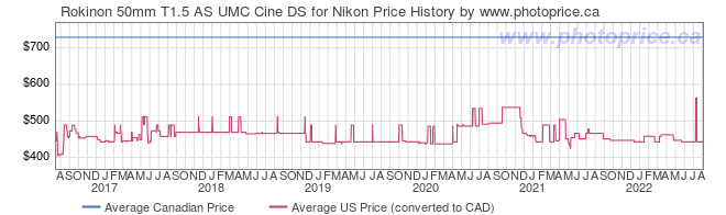 Price History Graph for Rokinon 50mm T1.5 AS UMC Cine DS for Nikon
