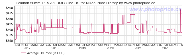 US Price History Graph for Rokinon 50mm T1.5 AS UMC Cine DS for Nikon