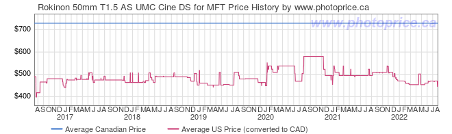 Price History Graph for Rokinon 50mm T1.5 AS UMC Cine DS for MFT