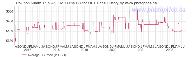 US Price History Graph for Rokinon 50mm T1.5 AS UMC Cine DS for MFT