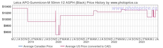 Price History Graph for Leica APO-Summicron-M 50mm f/2 ASPH (Black)