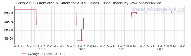 US Price History Graph for Leica APO-Summicron-M 50mm f/2 ASPH (Black)