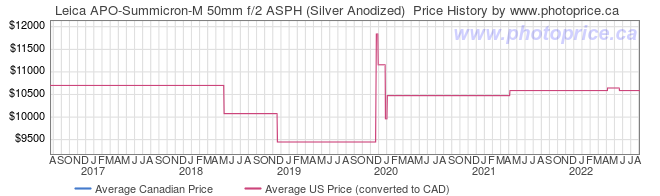 Price History Graph for Leica APO-Summicron-M 50mm f/2 ASPH (Silver Anodized)
