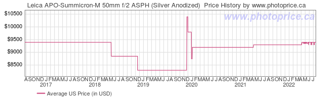 US Price History Graph for Leica APO-Summicron-M 50mm f/2 ASPH (Silver Anodized)