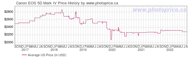 US Price History Graph for Canon EOS 5D Mark IV