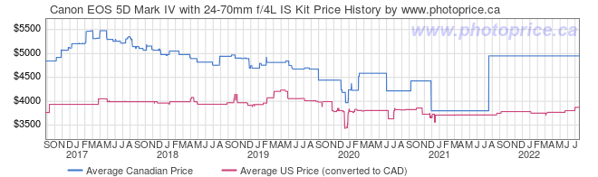 Price History Graph for Canon EOS 5D Mark IV with 24-70mm f/4L IS Kit