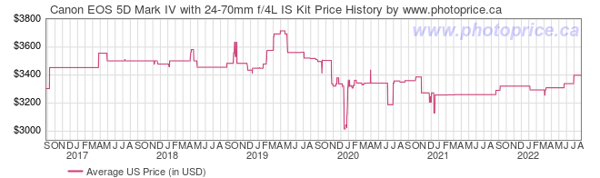 US Price History Graph for Canon EOS 5D Mark IV with 24-70mm f/4L IS Kit