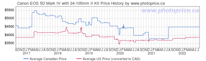 Price History Graph for Canon EOS 5D Mark IV with 24-105mm II Kit