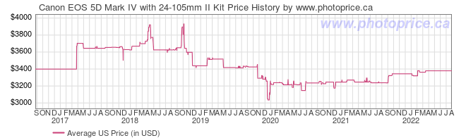 US Price History Graph for Canon EOS 5D Mark IV with 24-105mm II Kit