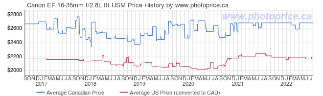 Price History Graph for Canon EF 16-35mm f/2.8L III USM