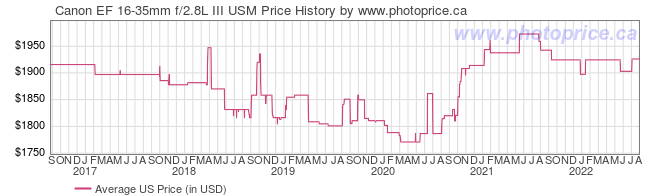 US Price History Graph for Canon EF 16-35mm f/2.8L III USM