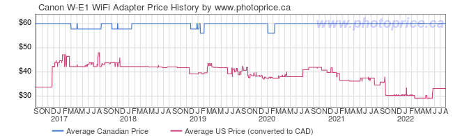 Price History Graph for Canon W-E1 WiFi Adapter