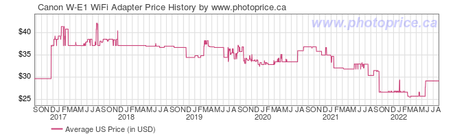 US Price History Graph for Canon W-E1 WiFi Adapter