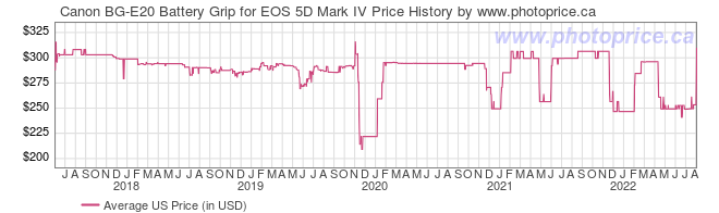 US Price History Graph for Canon BG-E20 Battery Grip for EOS 5D Mark IV