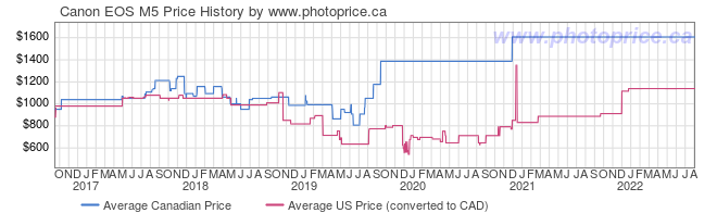 Price History Graph for Canon EOS M5