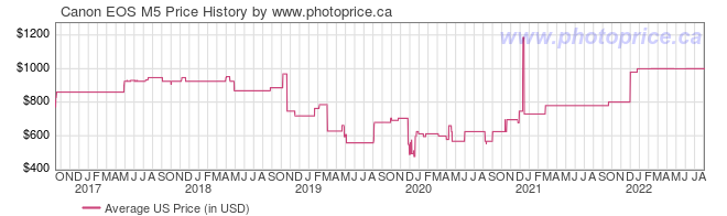 US Price History Graph for Canon EOS M5