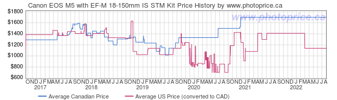 Price History Graph for Canon EOS M5 with EF-M 18-150mm IS STM Kit