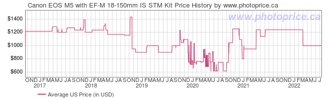 US Price History Graph for Canon EOS M5 with EF-M 18-150mm IS STM Kit