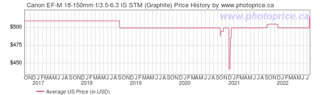US Price History Graph for Canon EF-M 18-150mm f/3.5-6.3 IS STM (Graphite)