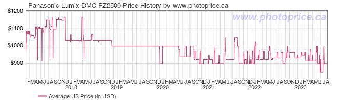 US Price History Graph for Panasonic Lumix DMC-FZ2500