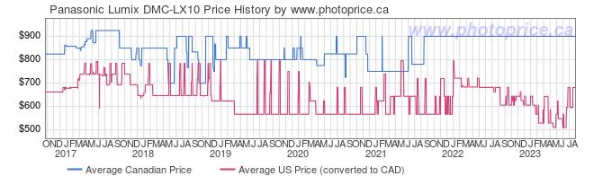 Price History Graph for Panasonic Lumix DMC-LX10