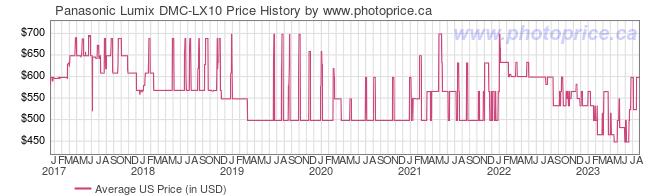 US Price History Graph for Panasonic Lumix DMC-LX10